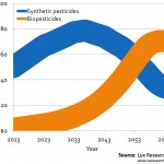 An Analysis of the Biopesticide Market Now and Where it is Going
