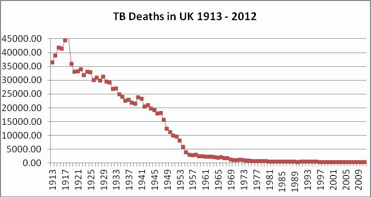 TB Deaths