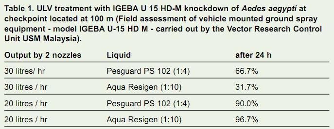 IGEBA company profile Table 1