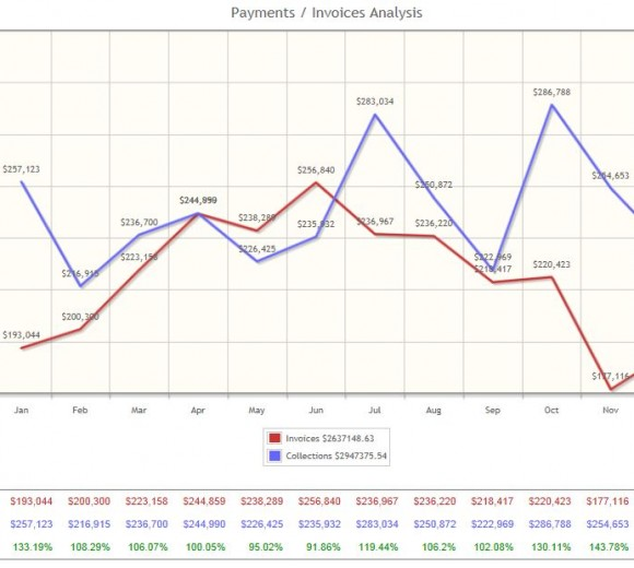 Report Gallery – Payments / Invoices Analysis